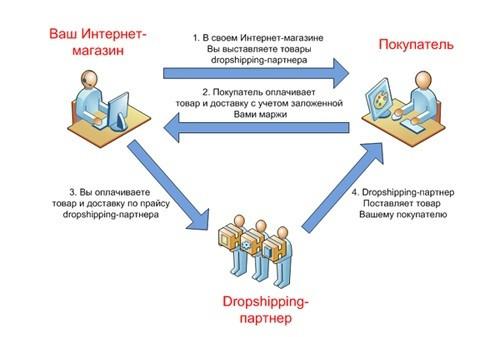 Изображение - Как работает интернет магазин bez_sklada